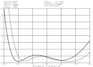 Broadband visible AR coating on Xeonex polymer, 0 & 30 deg AOI