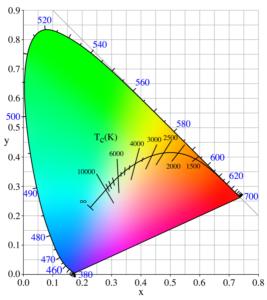 xy chromaticity diagram, Planckian locus