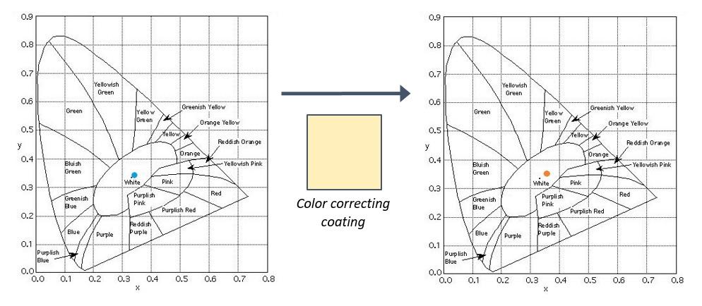 Corrected vs uncorrected luminaire