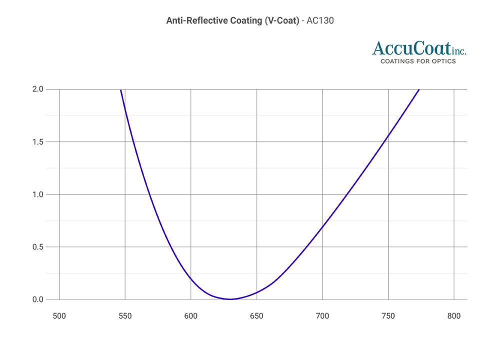 accucoat-ac130