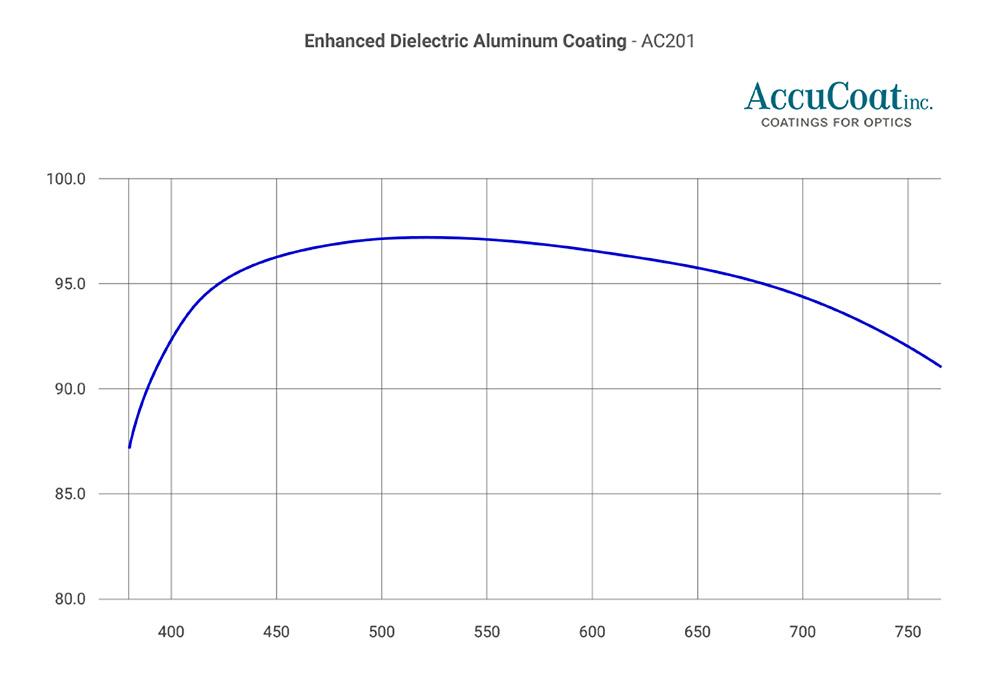 accucoat-ac201