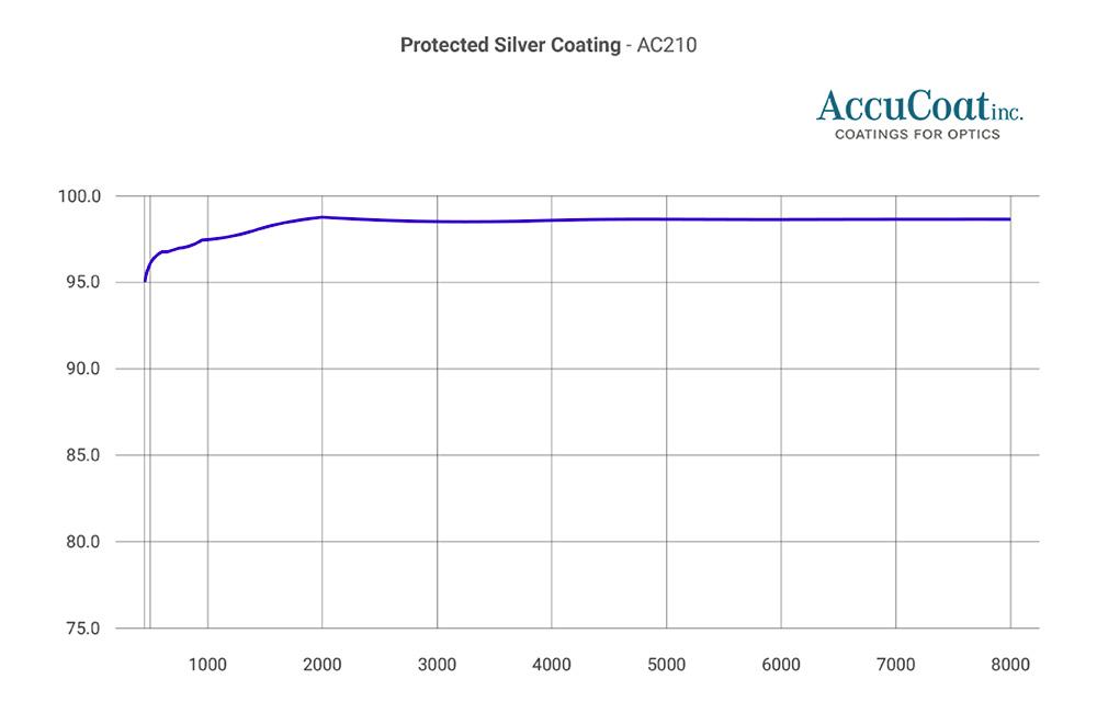 accucoat-ac210