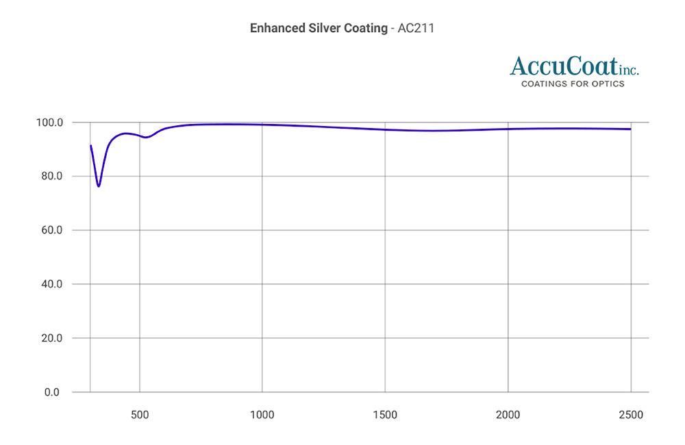 accucoat-ac211