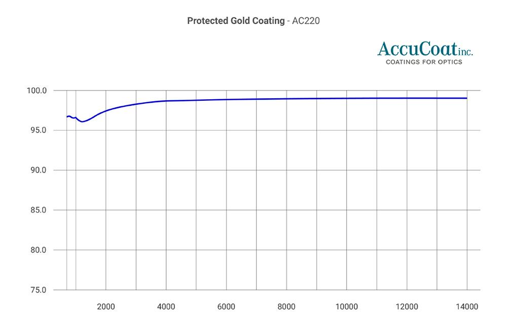accucoat-ac220