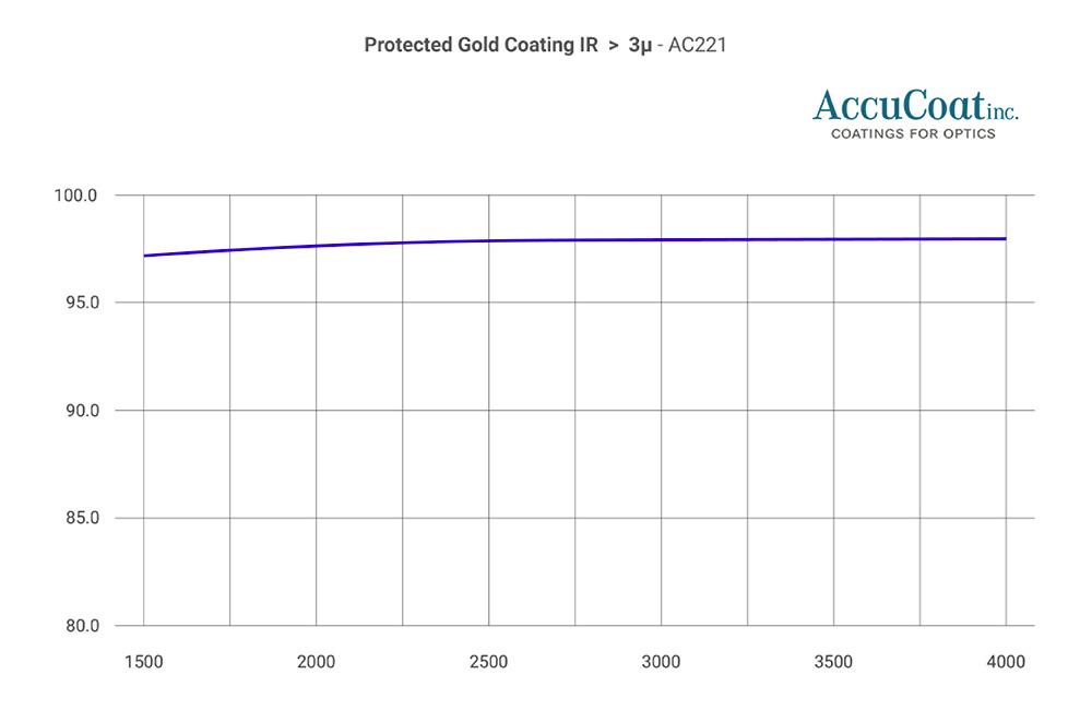 accucoat-ac221