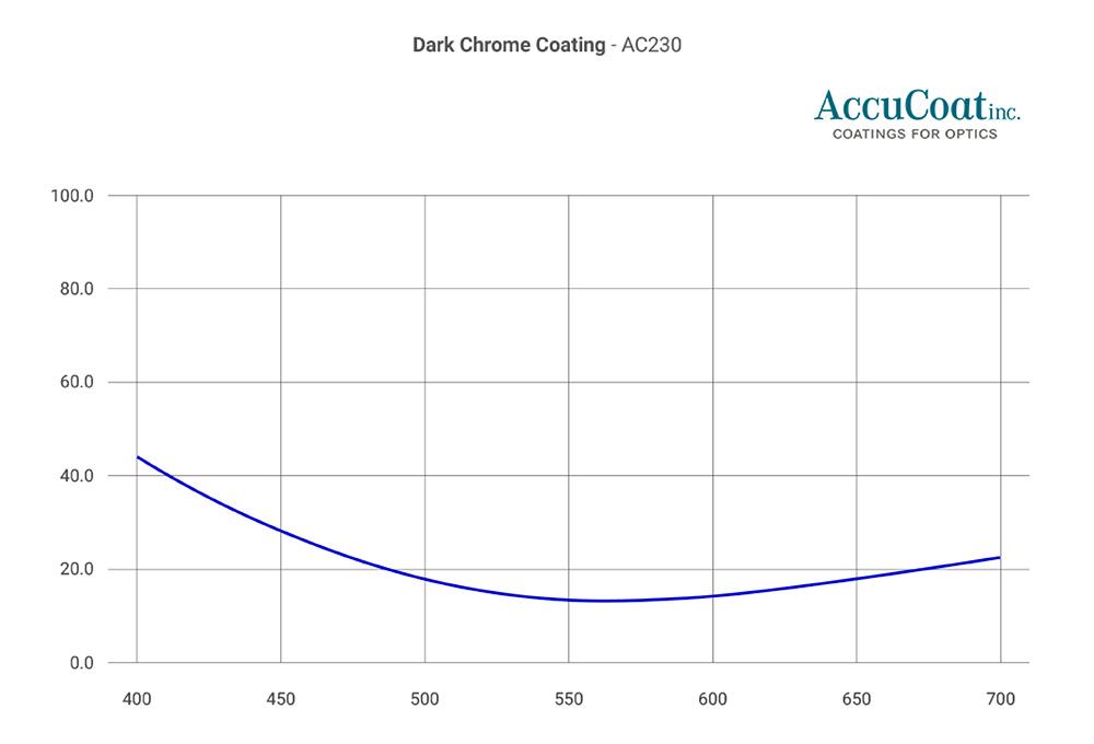 accucoat-ac230
