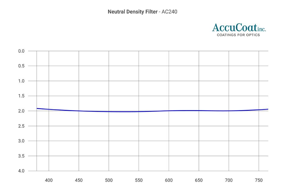 accucoat-ac240