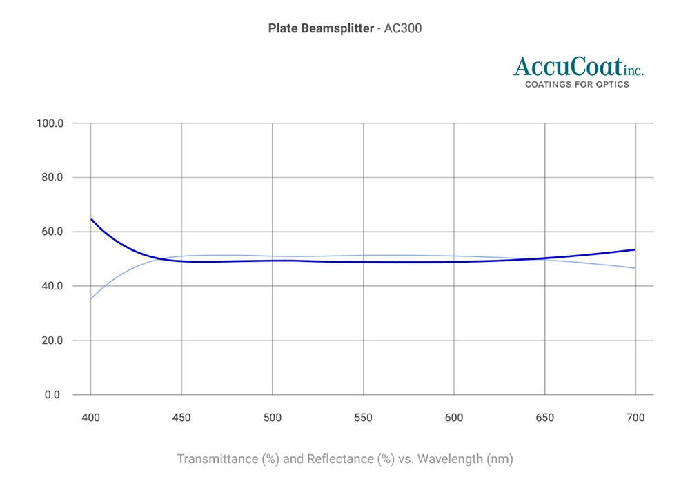 Plate beamsplitter AC300 curve