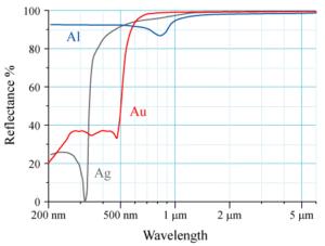 Metal Coating Reflectivity (Wikipedia)