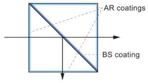 Beamsplitter cube
