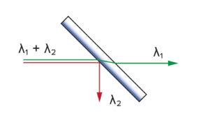 Dichroic beamsplitter