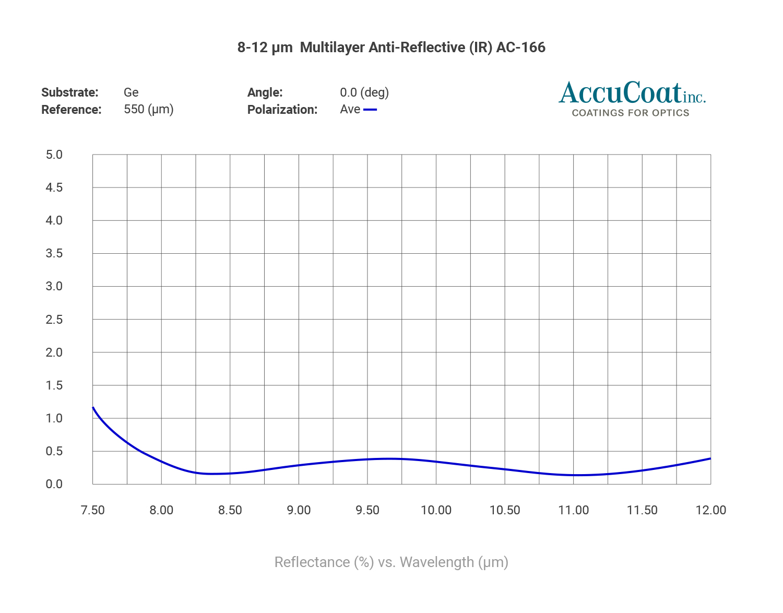 8-12 um multilayer anti reflective IR AC166